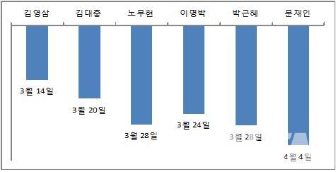 자유기업원이 발표한 연도 '세금해방일' 현황