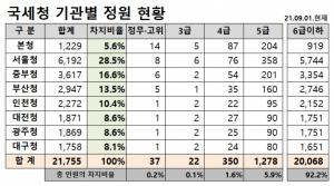 9월 1일 현재 국세청 정원 2만1755명… 서울국세청, 전체의 29%